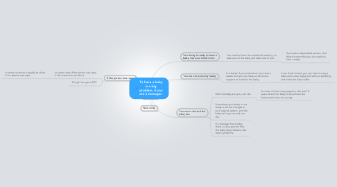Mind Map: To have a baby is a big problem, if you are a teenager.