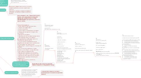Mind Map: Разговор с клиентом в офисе