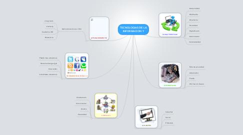 Mind Map: TECNOLOGIAS DE LA INFORMACION Y