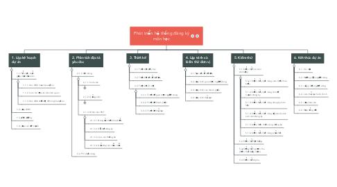 Mind Map: Phát triển hệ thống đăng ký môn học