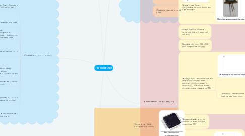 Mind Map: Поколения ЭВМ