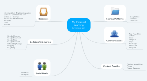 Mind Map: My Personal Learning Enviroment