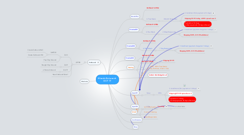 Mind Map: Efoods ReLaunch  OCT 17