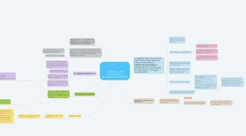 Mind Map: LA OBLIGACION ADUANERA Y EL DECLARANTE ADUANERO