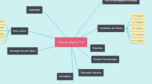 Mind Map: Dossier digital DTs