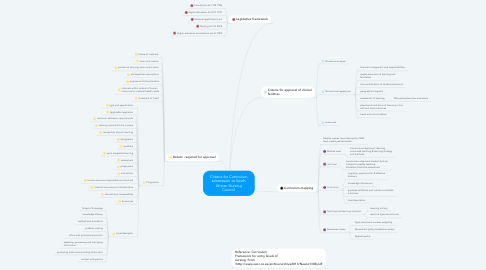 Mind Map: Criteria for Curriculum submission to South African Nursing Council