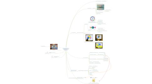 Mind Map: Competenze digitali per la cittadinanza, le organizzazioni e la formazione