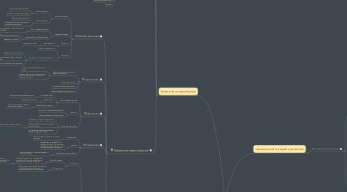 Mind Map: Diagnóstico de la  comercialización  agropecuaria en el ecuador.