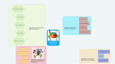 Mind Map: DIMENSIONES DEL  MODELO GESTIÓN  EDUCATIVA
