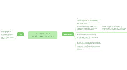 Mind Map: Importancia de la microbiota en cavidad oral