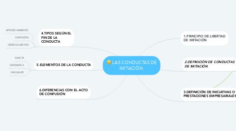 Mind Map: LAS CONDUCTAS DE IMITACIÓN.