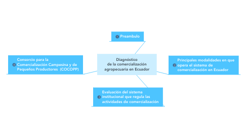Mind Map: Diagnóstico de la comercialización agropecuaria en Ecuador