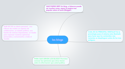 Mind Map: los blogs