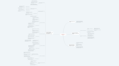 Mind Map: Comercialización en el Ecuador