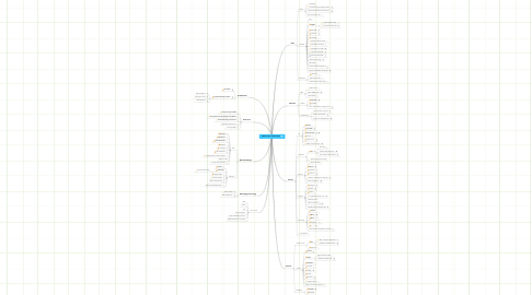 Mind Map: Web Service Infastructure