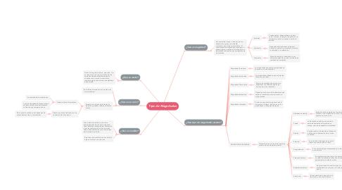 Mind Map: Tipo de Magnitudes