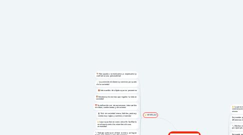 Mind Map: VIVIR EN SOCIEDAD