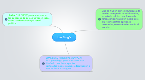 Mind Map: Los Blog's