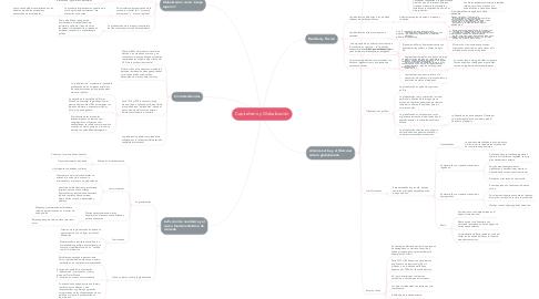 Mind Map: Capitalismo y Globalización