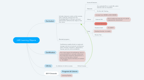 Mind Map: LMS Learning Objects