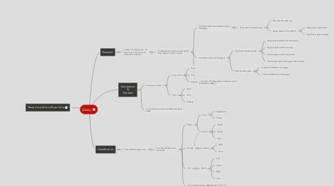 Mind Map: Essay