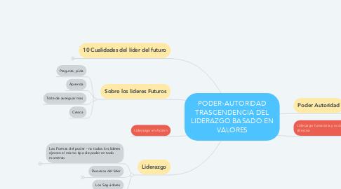 Mind Map: PODER-AUTORIDAD TRASCENDENCIA DEL LIDERAZGO BASADO EN VALORES
