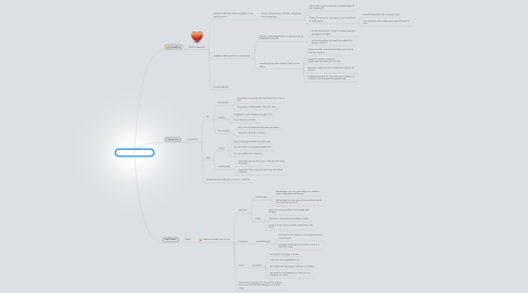 Mind Map: OUTILINES A LO KDP!