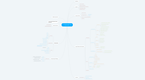 Mind Map: SITUATION ANALYSIS COMPONENTS
