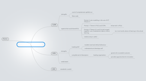 Mind Map: Comparing the frameworks