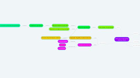Mind Map: Diseño para el aprendizaje (learning design)
