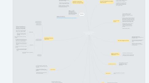 Mind Map: Healthcare Financial Management