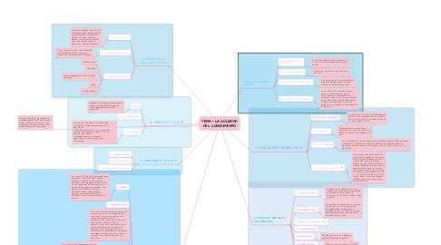 Mind Map: TEMA 1: LA SOCIEDAD DEL CONOCIMIENTO