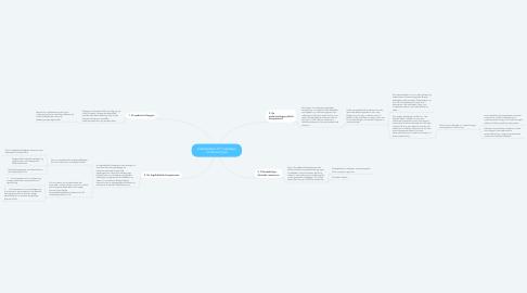 Mind Map: Indarbejdelse af IT-værktøjer i undervisningen
