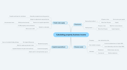 Mind Map: Calculating property business income