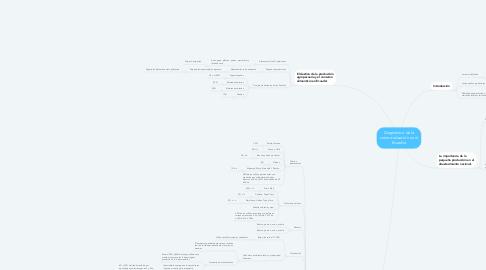 Mind Map: Diagnóstico de la comercialización en el Ecuador