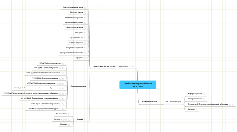 Mind Map: Teacher training on didactics of ICT use