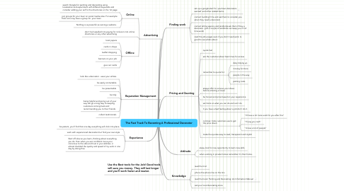 Mind Map: The Fast Track To Becoming A Professional Decorator