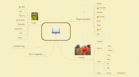 Mind Map: Min ordbog