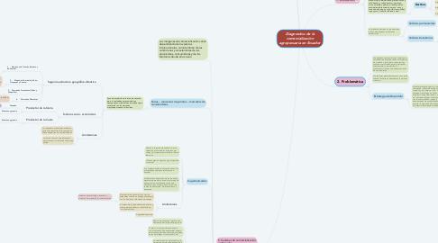 Mind Map: Diagnostico de la comercialización agropecuaria en Ecuador