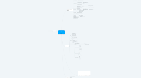 Mind Map: Historia - Conceptos de Medicina Preventiva y del Trabajo