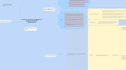 Mind Map: Caracterizar los procesos pedagógicos en Ambientes Virtuales de  Aprendizaje sena