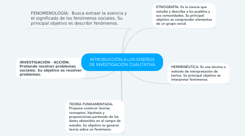 Mind Map: INTRODUCCIÓN A LOS DISEÑOS DE INVESTIGACIÓN CUALITATIVA