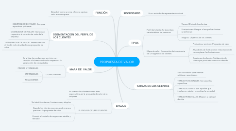 Mind Map: PROPUESTA DE VALOR