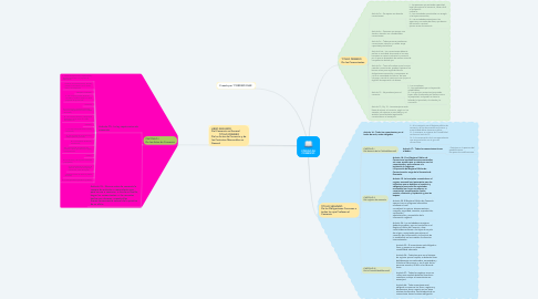Mind Map: CÓDIGO DE COMERCIO