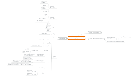 Mind Map: Google merchant center