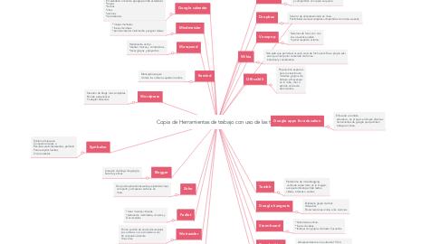 Mind Map: Copia de Herramientas de trabajo con uso de las tic's
