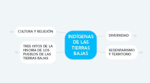 Mind Map: INDÍGENAS DE LAS TIERRAS BAJAS