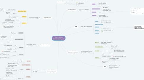 Mind Map: INFECCIONES RESPIRATORIAS ALTAS