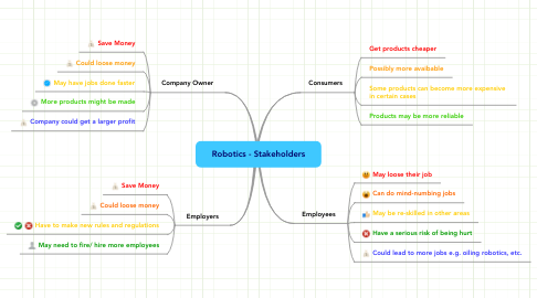 Mind Map: Robotics - Stakeholders