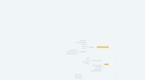 Mind Map: MARKETING Y PUBLICIDAD